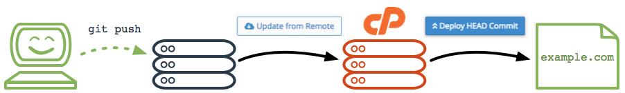 Git - Развертывание git pull deployment workflow