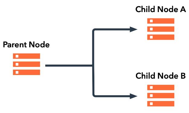 A visual representation of a linked node configuration.