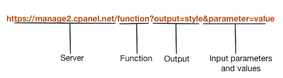 A diagram of a Manage2 browser session URL call