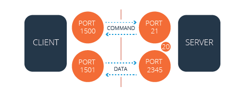 Passive FTP (with firewall)